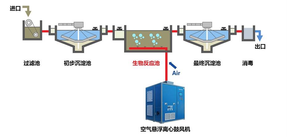 空气悬浮离心鼓风机在污水处理中的作用