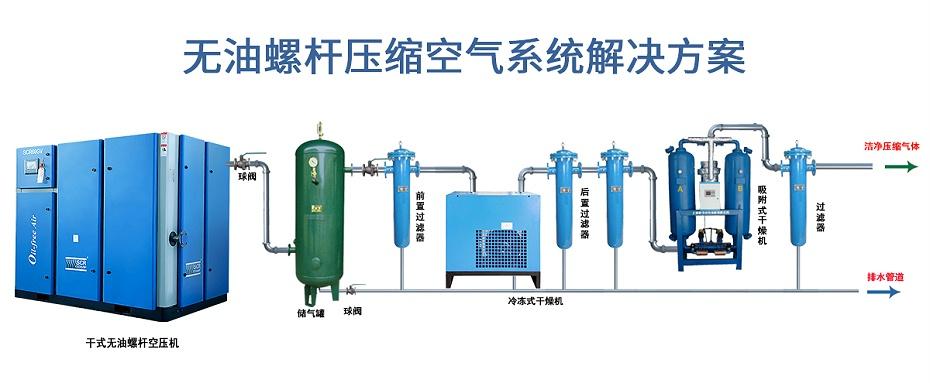 无油压缩空气解决方案