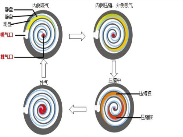 无油涡旋空压机的主机优势在哪里?