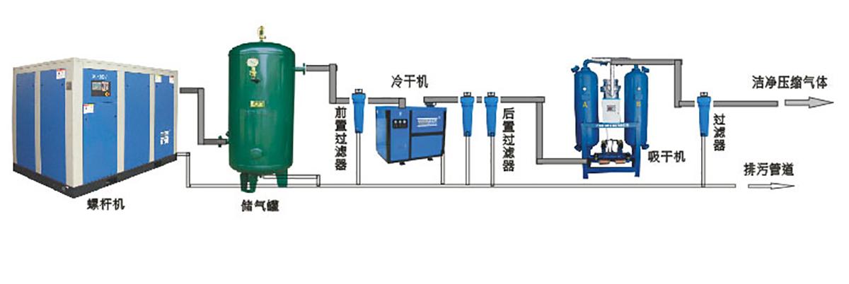 斯可络无油涡旋空压机解决方案