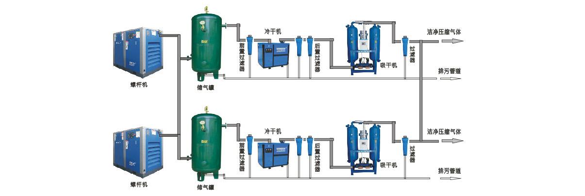 斯可络干式无油空压机解决方案