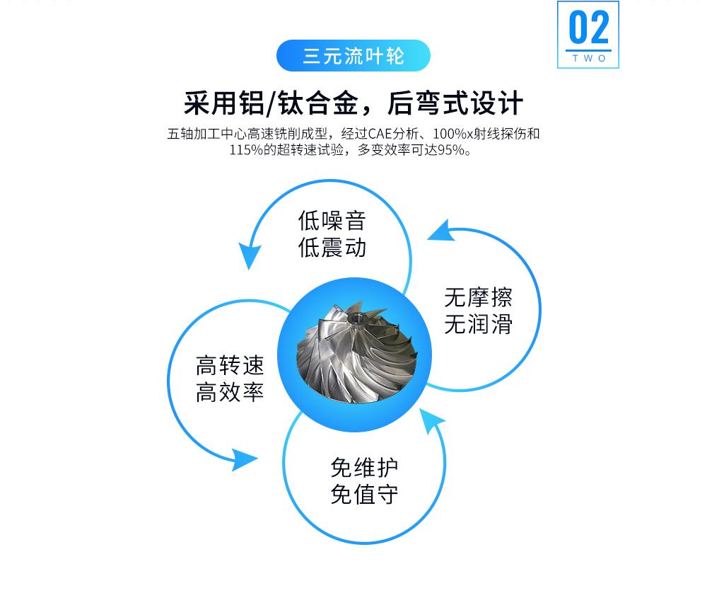 斯可络磁悬浮离心空气压缩机叶轮特点