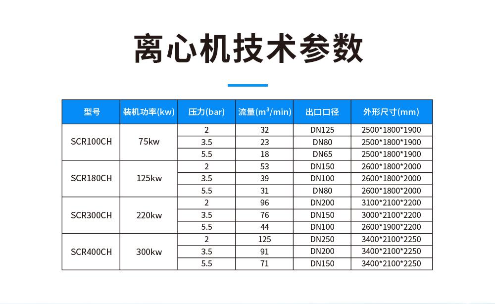 斯可络磁悬浮离心空气压缩机产品参数