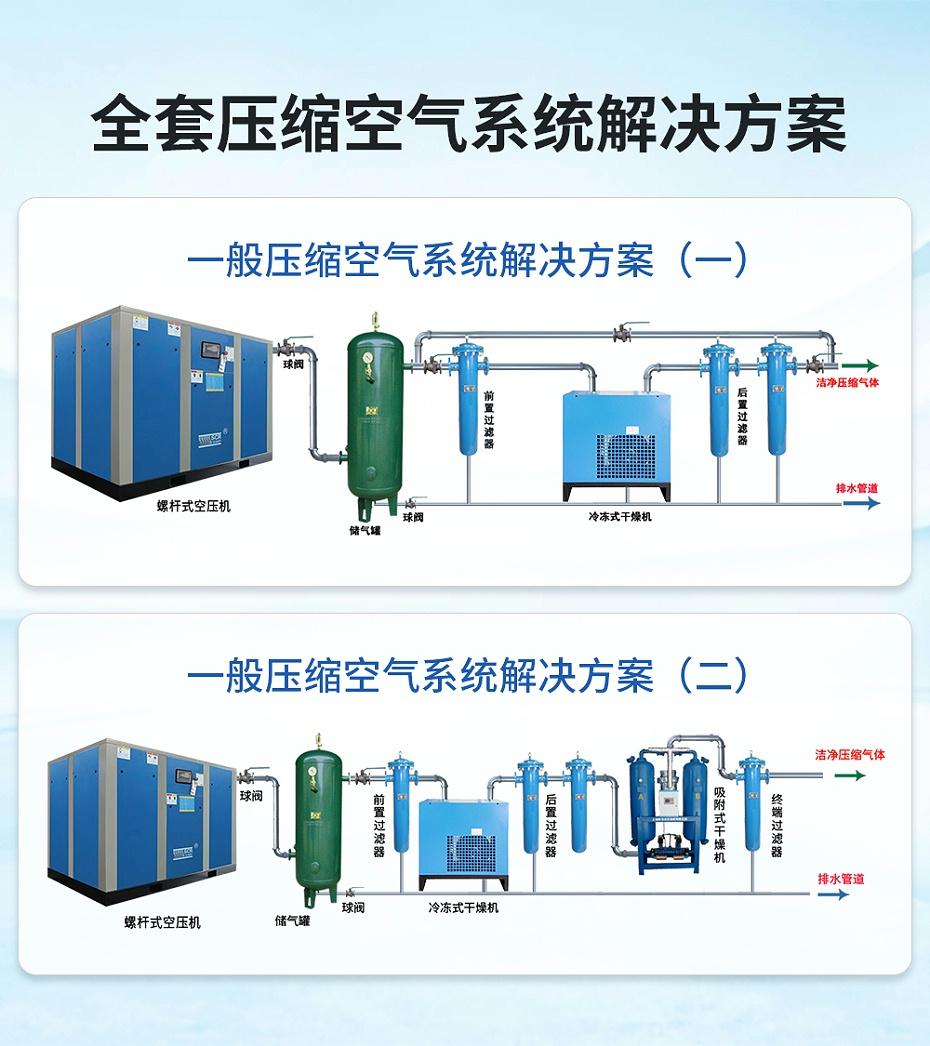 斯可络永磁变频空压机解决方案