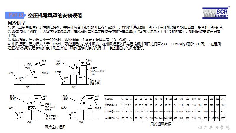 空压机导风罩安装方案