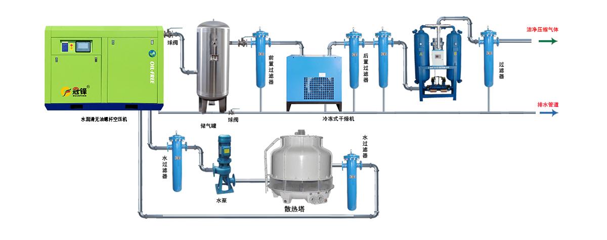 水润滑无油空压机解决方案