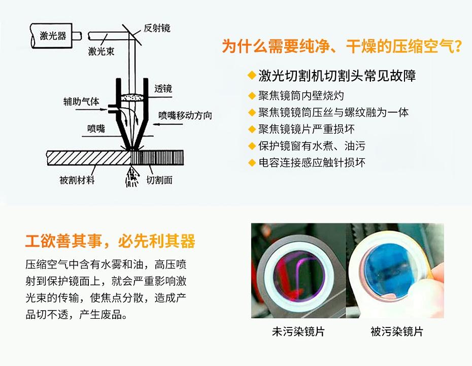 一体式永磁变频螺杆空压机具体能效