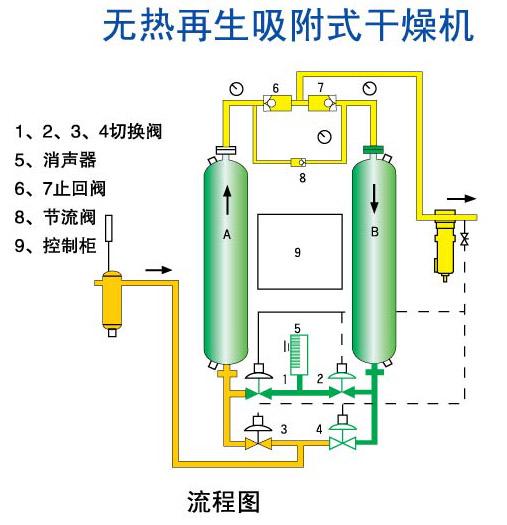 无热无热再生吸附式干燥机