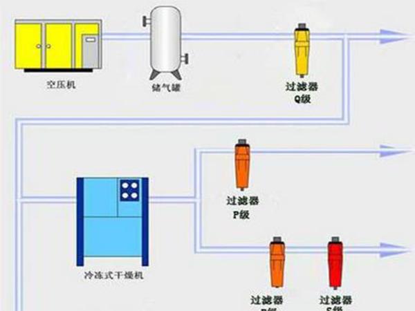 东莞空压机后处理需要注意哪些事项?