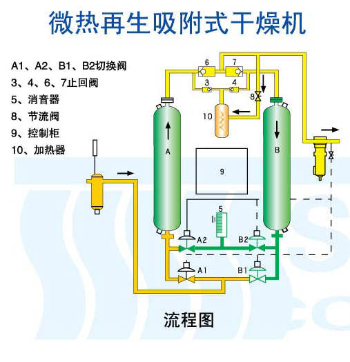 微热再生吸附式干燥机