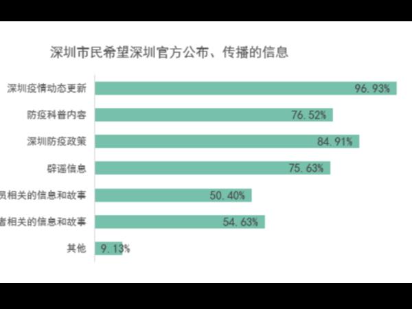 深圳市民对新冠肺炎知识了解程度较高 超9成能做好自我防护