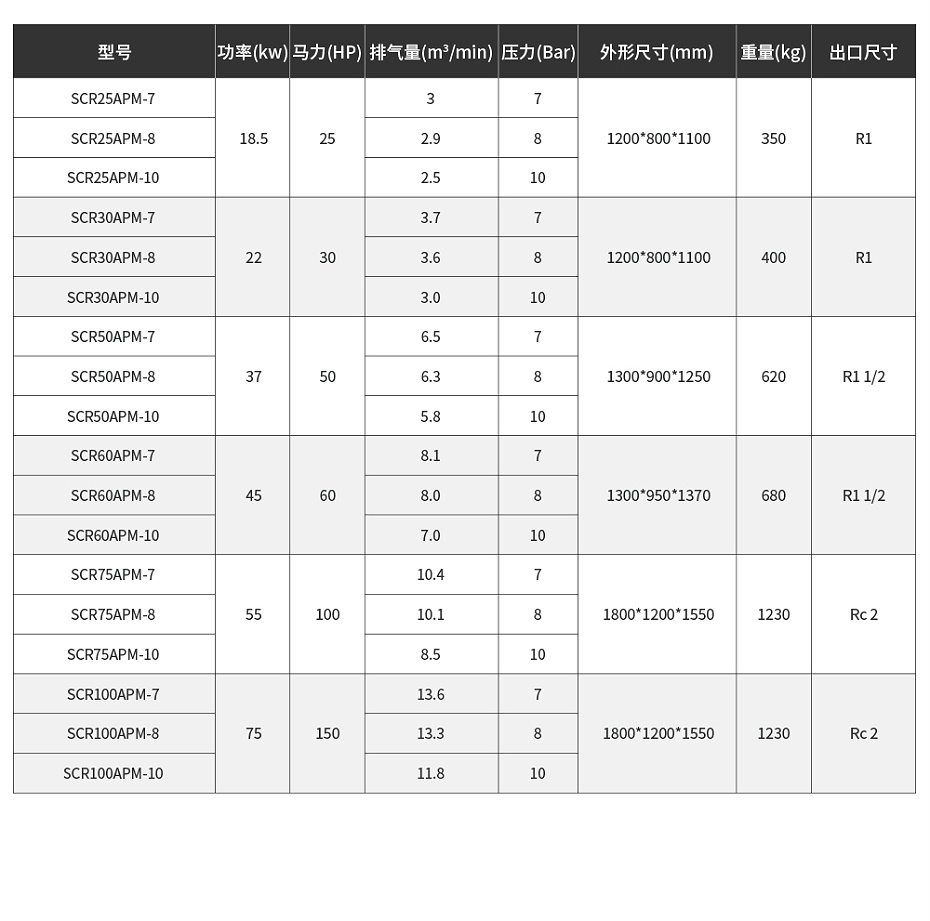 斯可络永磁变频APM产品参数表