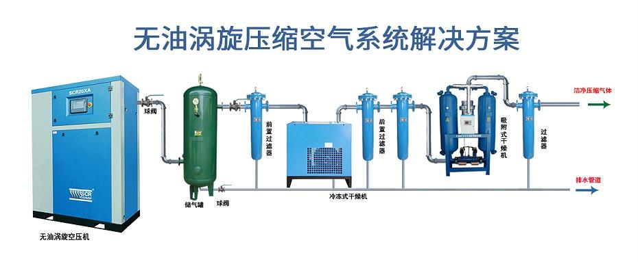 无油压缩空压机解决方案
