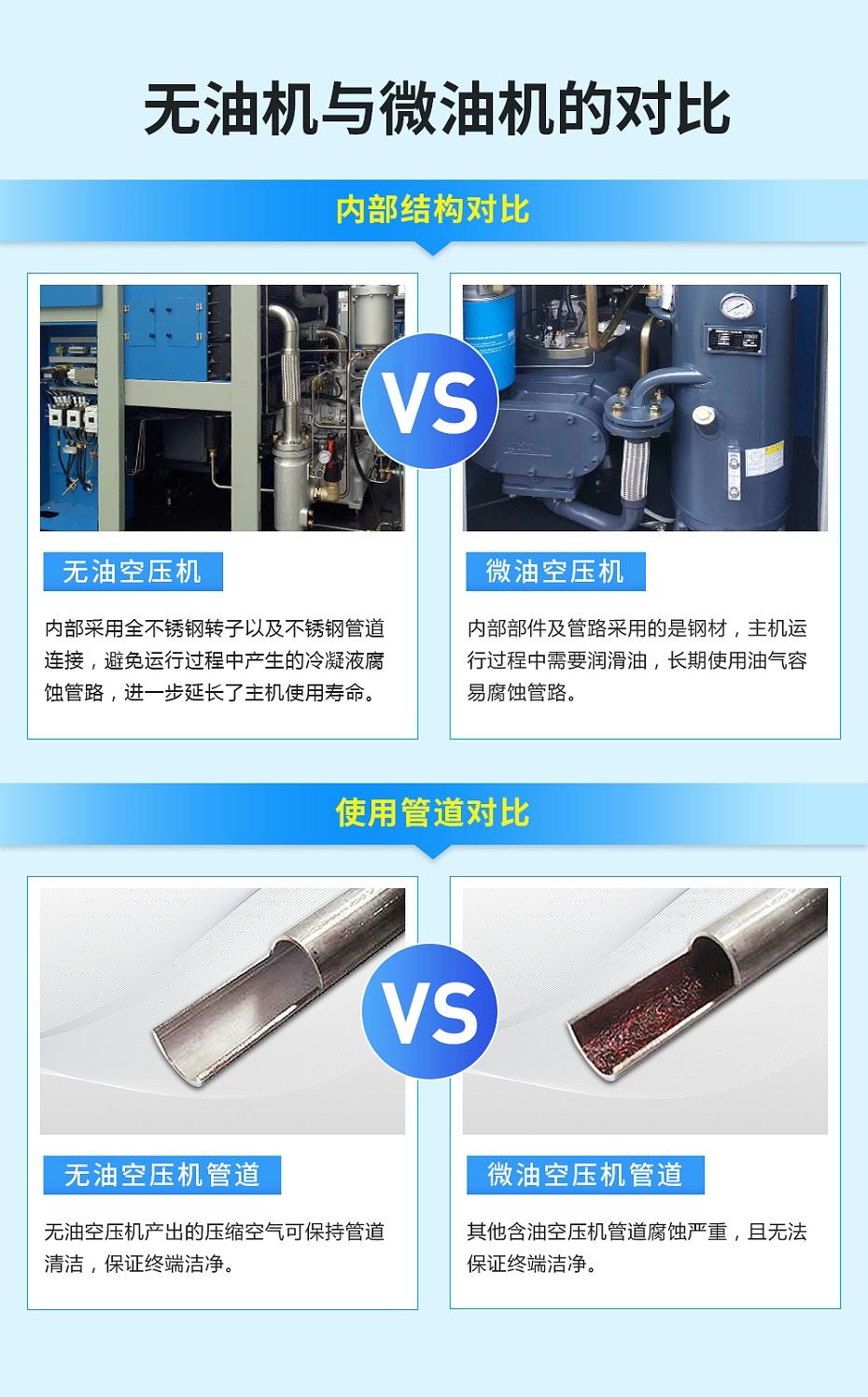 无油机与微油机的对比图
